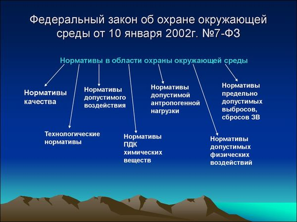 Охрана окружающей среды : изменения, штрафы, категории объектов
