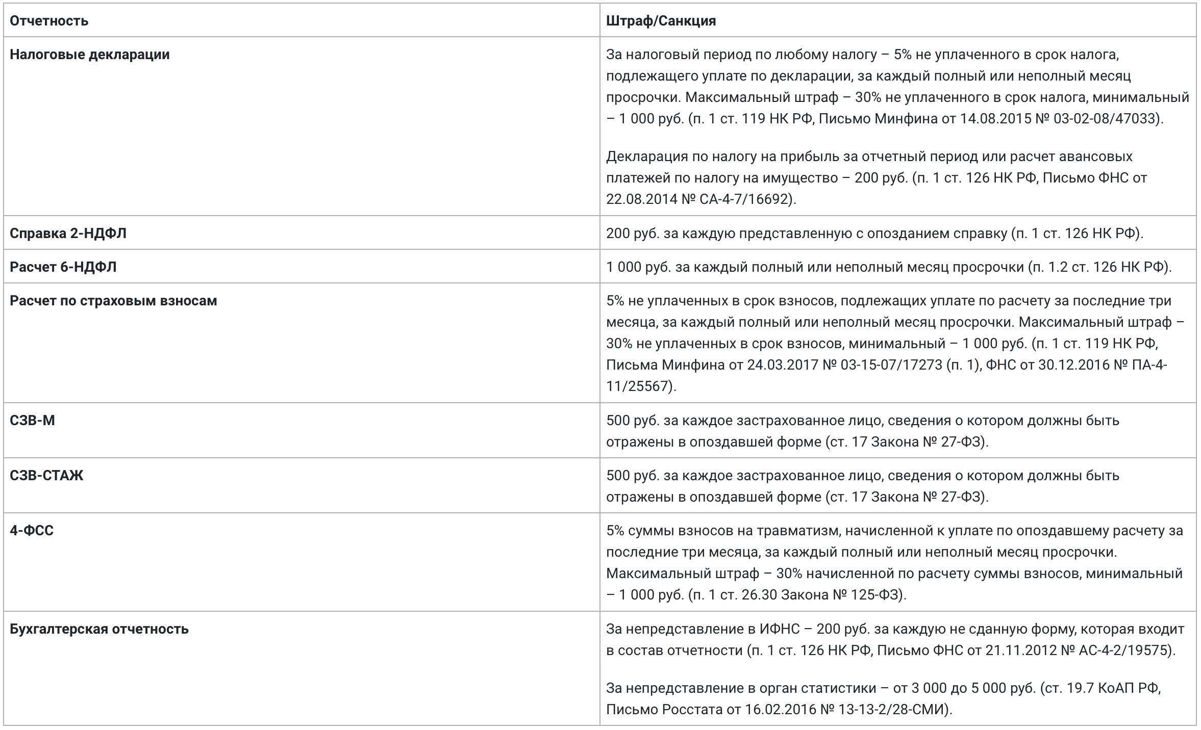 Штрафы за нарушение сроков отчетности в 2019 году - таблица