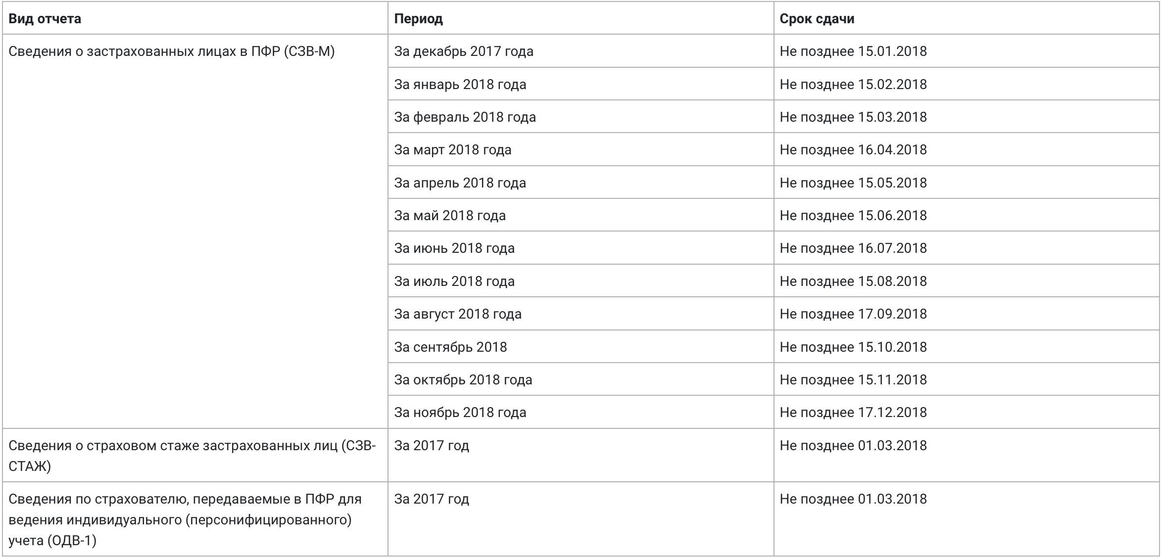 Сроки сдачи отчетности в Пенсионный фонд (ПФР) в 2018 году - таблица