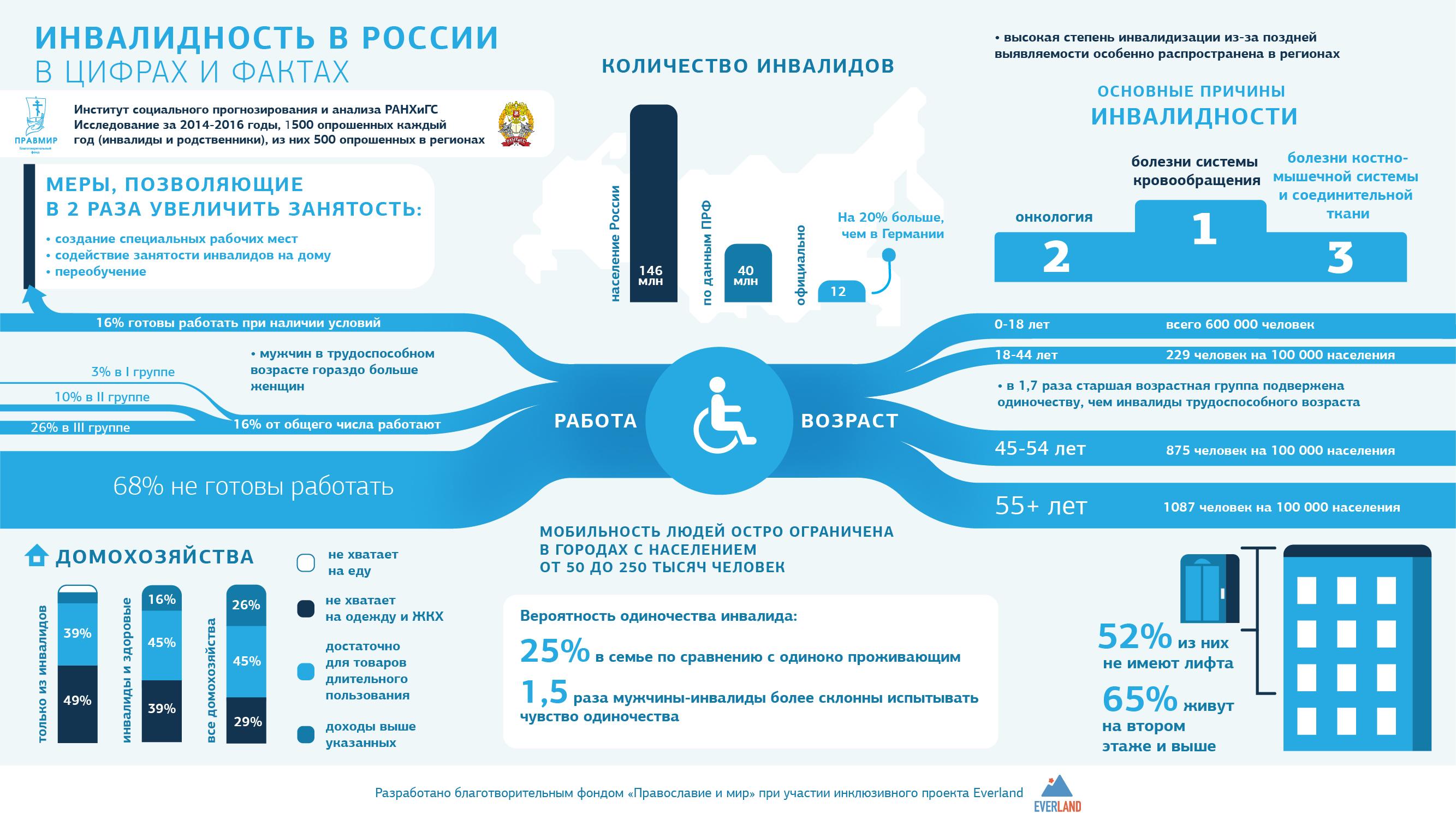 Размер выплат опекуну за опекаемого с инвалидностью