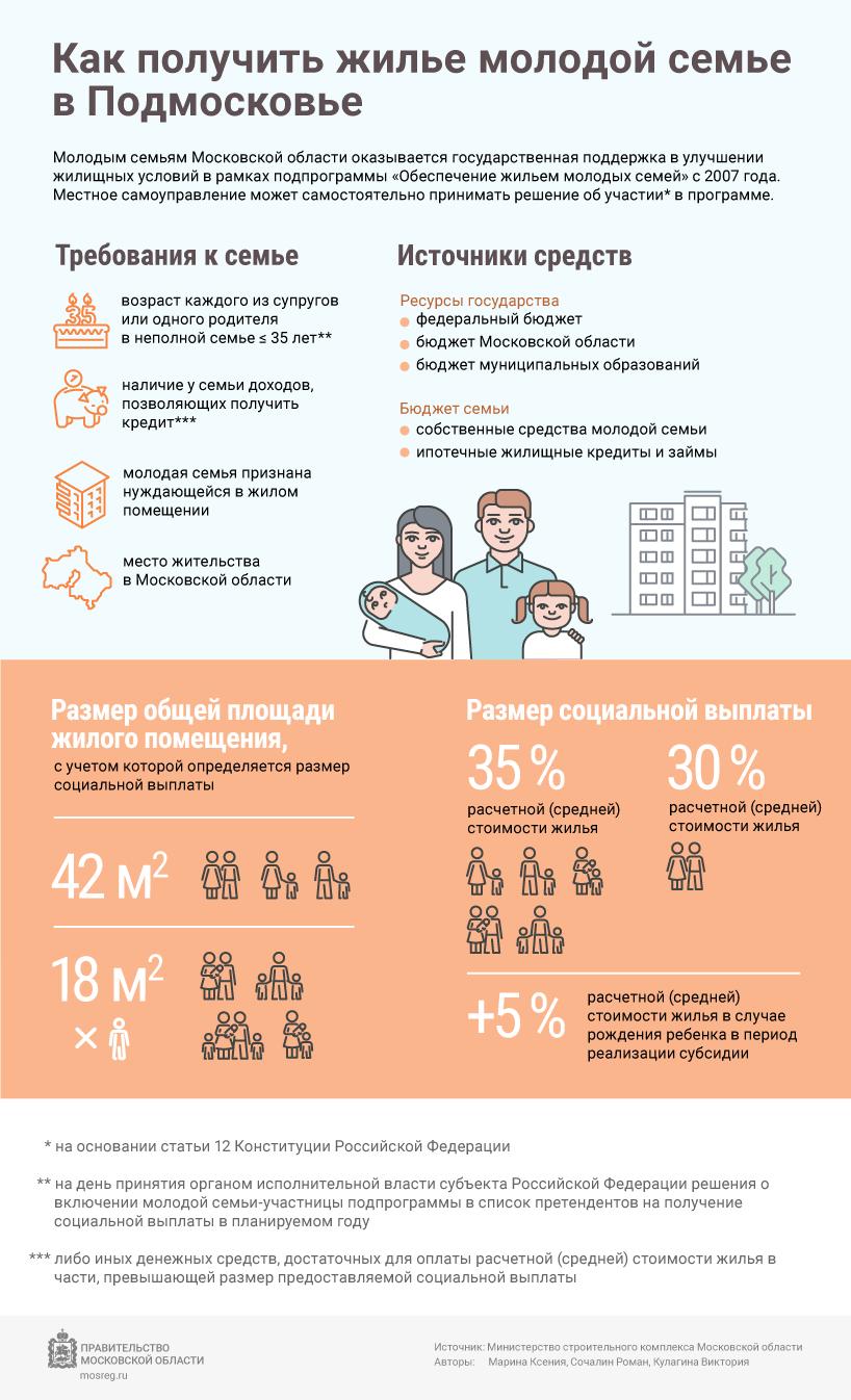 Список семей по программе жилище ульяновск 2021