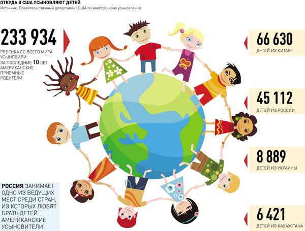 Как усыновить иностранного ребенка