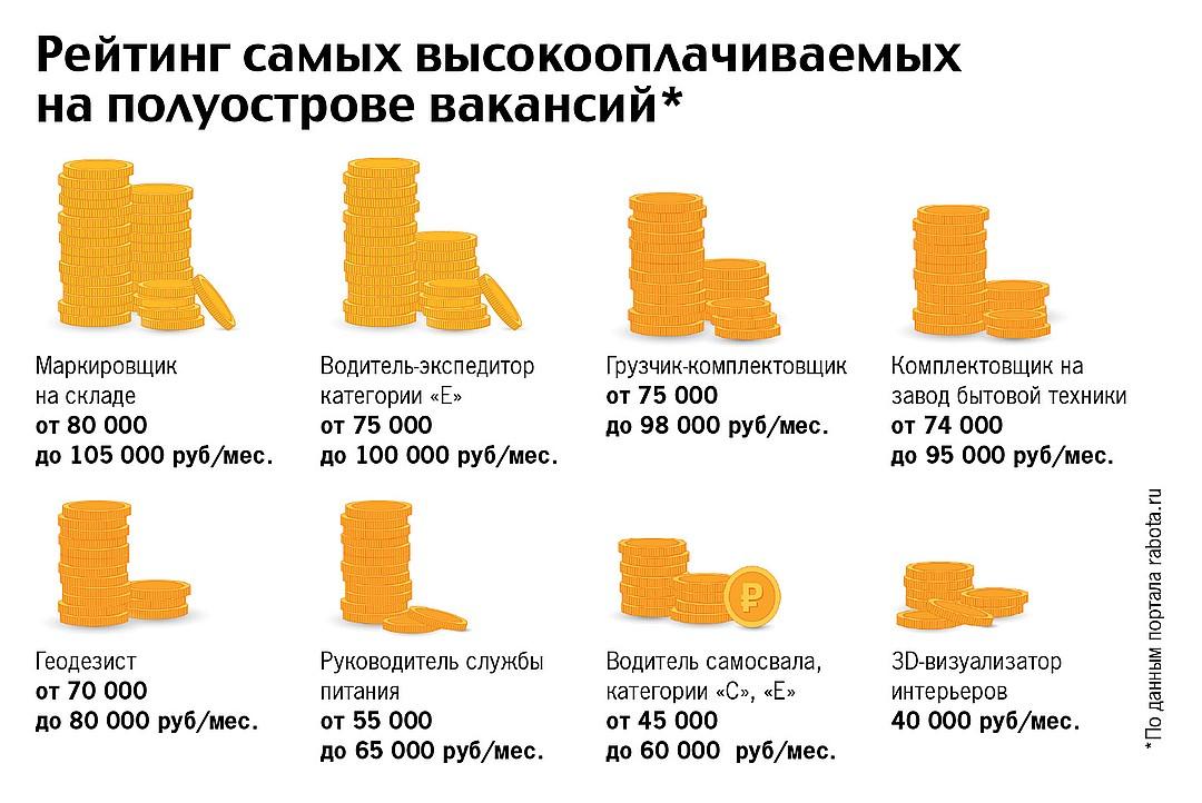 Переезд в Крым - Достоинства и недостатки