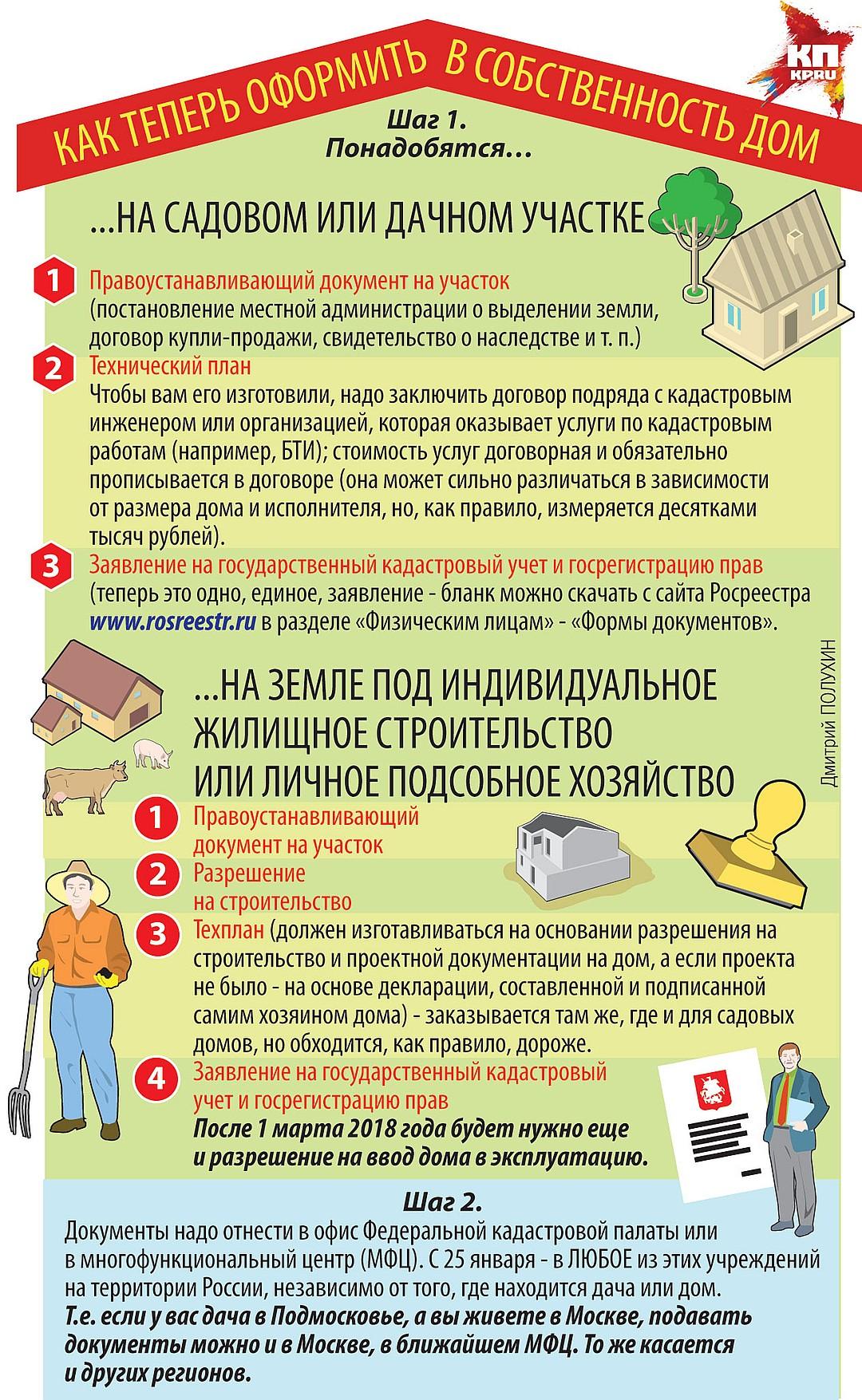 Приостановка регистрации права собственности что делать