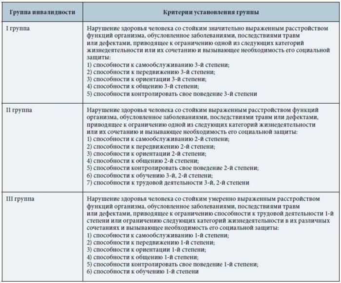 Льготы на газ в санкт петербурге стоимость