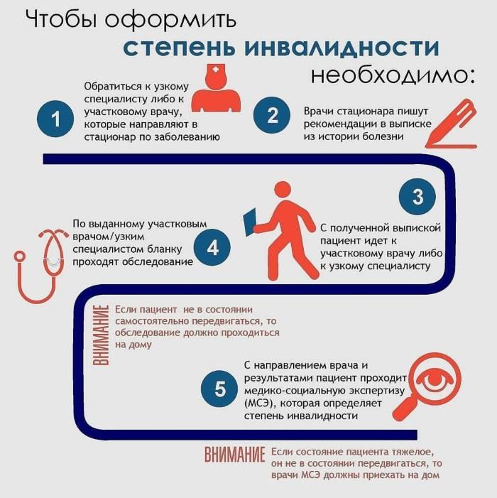 Перечень болезней для инвалидности