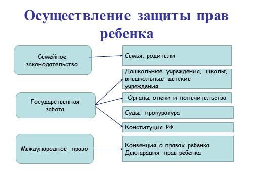 Международная Конвенция ООН о правах ребнка цель и основные положения документа