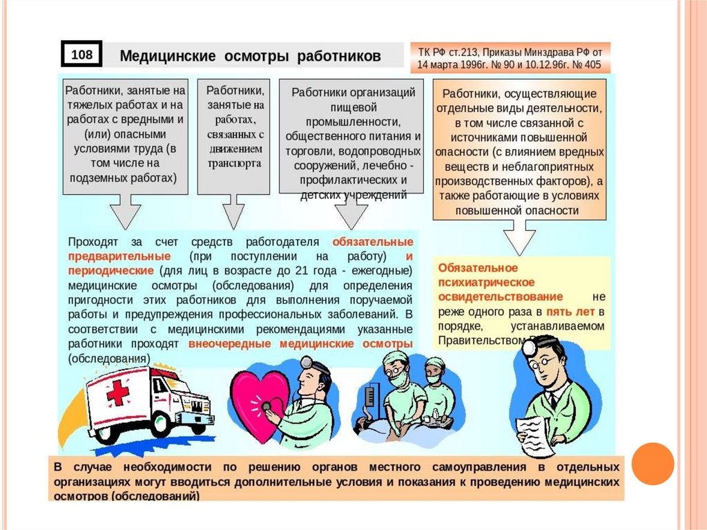 Ежегодный медицинский осмотр: кто и как проходит, перечень профессий || Медицинские осмотры работников здравоохранения