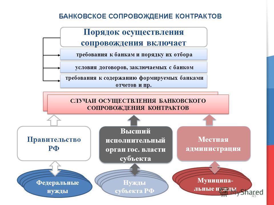 Муниципальный контракт: заключение и расторжение, образец