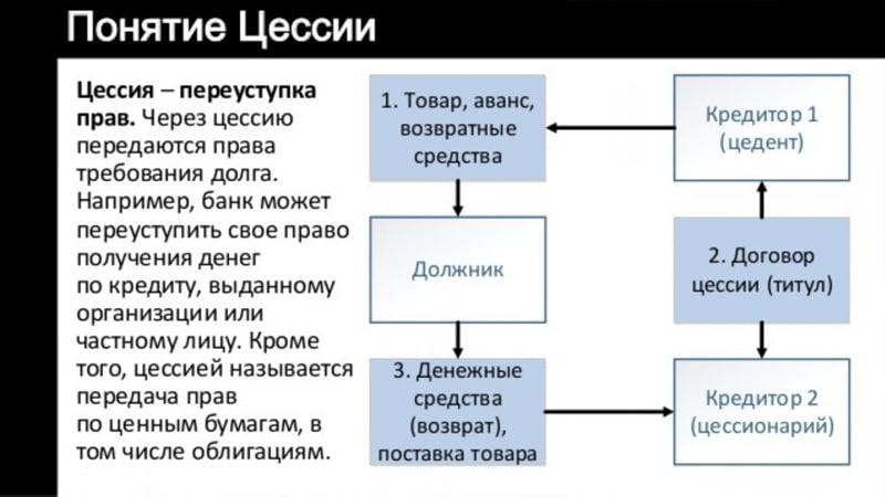 Переуступка прав требования: образец, сроки и особенности || Переуступка прав по договору выполнения работ