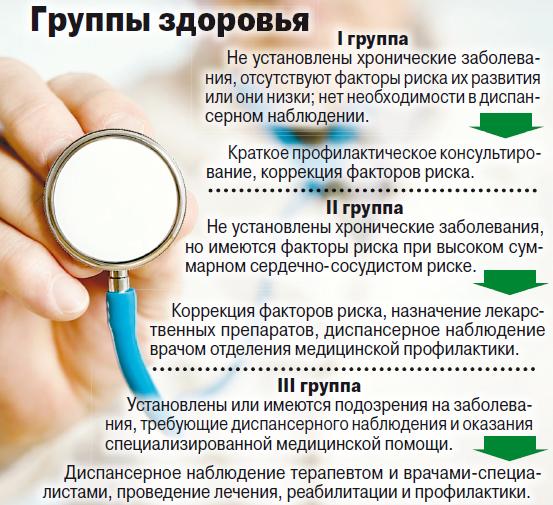 Группы здоровья детей и их характеристика с таблицей
