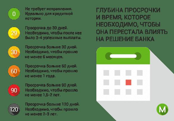 Краснодара. срок, на который хотели бы взять кредит, и нажмите кнопку «Найти кредит».