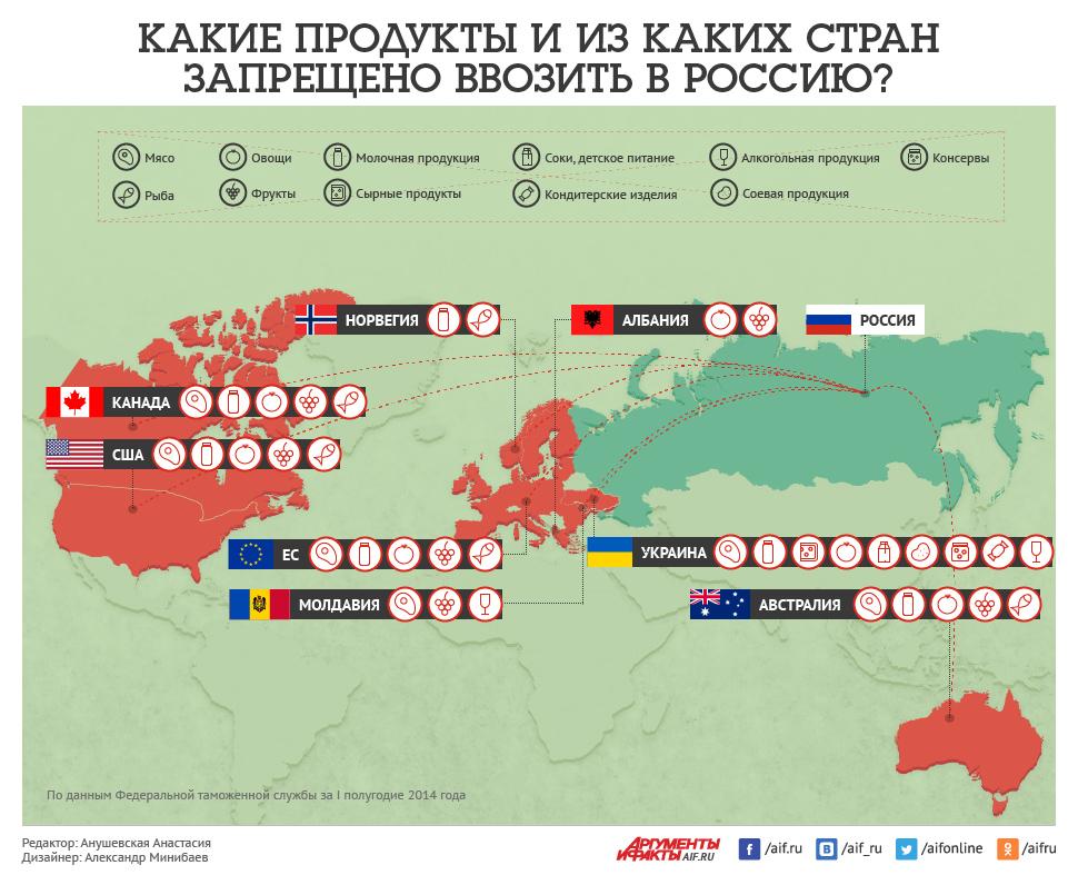 Разрешенные товары для ввоза в россию из украины