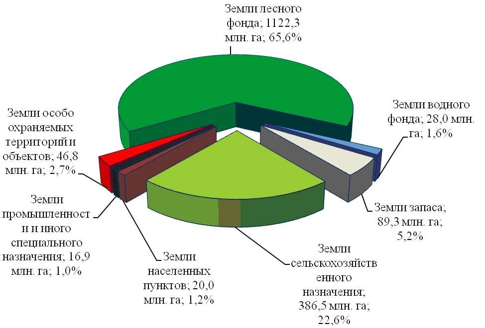 Порядок перевода земельных участков из одной категории в другую