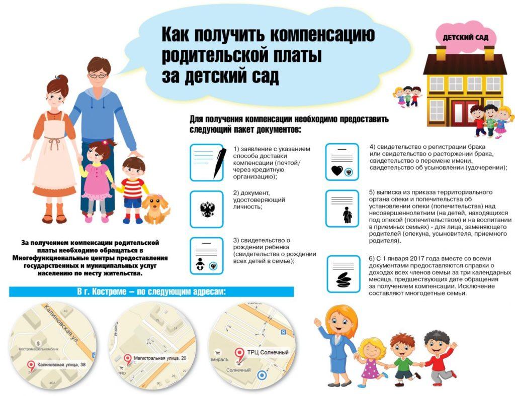 Как происходит возврат денег за детский сад