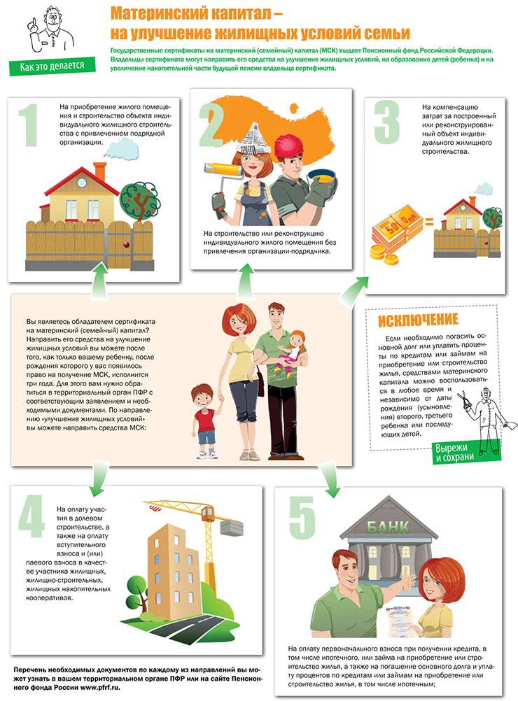 Материнский капитал на благоустройство и расширение дома или квартиры