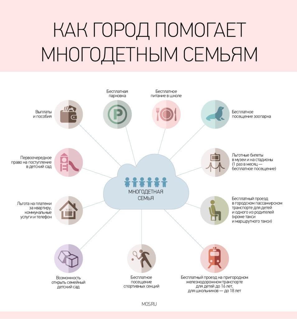 Бесплатная парковка многодетным семьям в москве