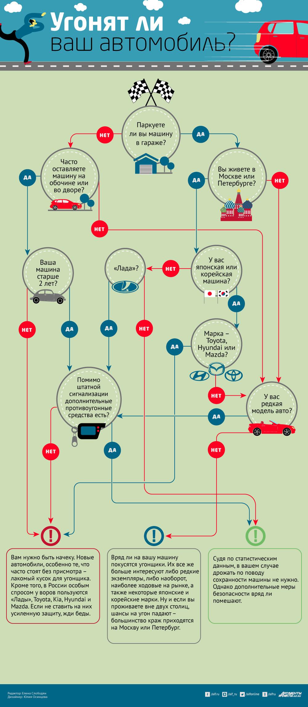 Что делать если угнали машину с документами