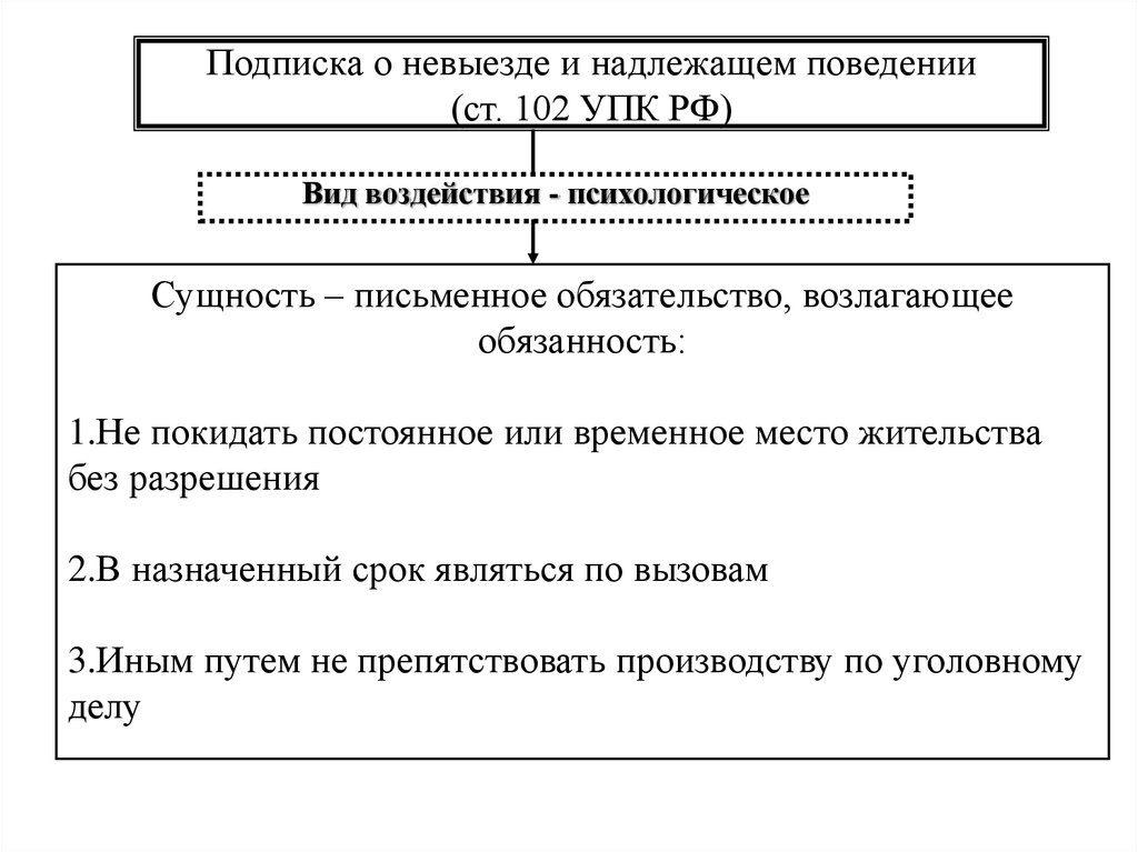 Срок действия подписки о невыезде и надлежащем поведении